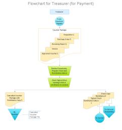 payment flow chart  [ 1056 x 794 Pixel ]