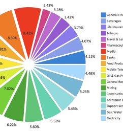 pie chart example sector weightings [ 1110 x 786 Pixel ]