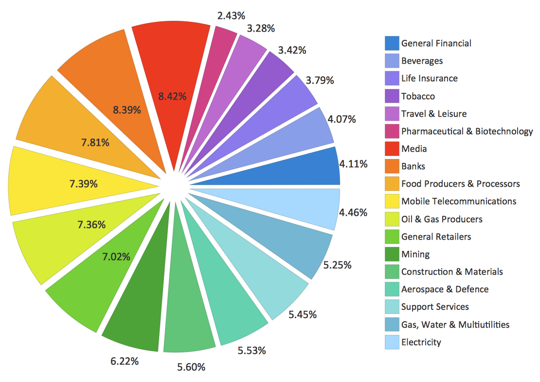hight resolution of pie chart example sector weightings