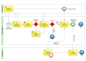 Business Diagram Software  Org Charts, Flow Charts