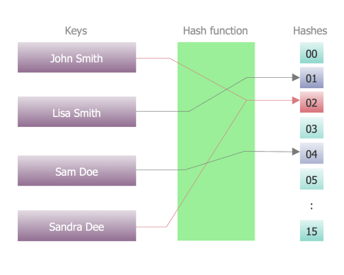 small resolution of program structure diagram