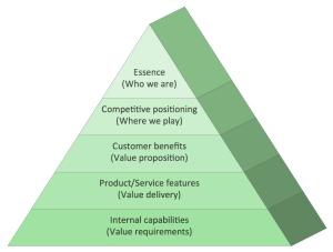 Pyramid Diagram Priority Pyramid