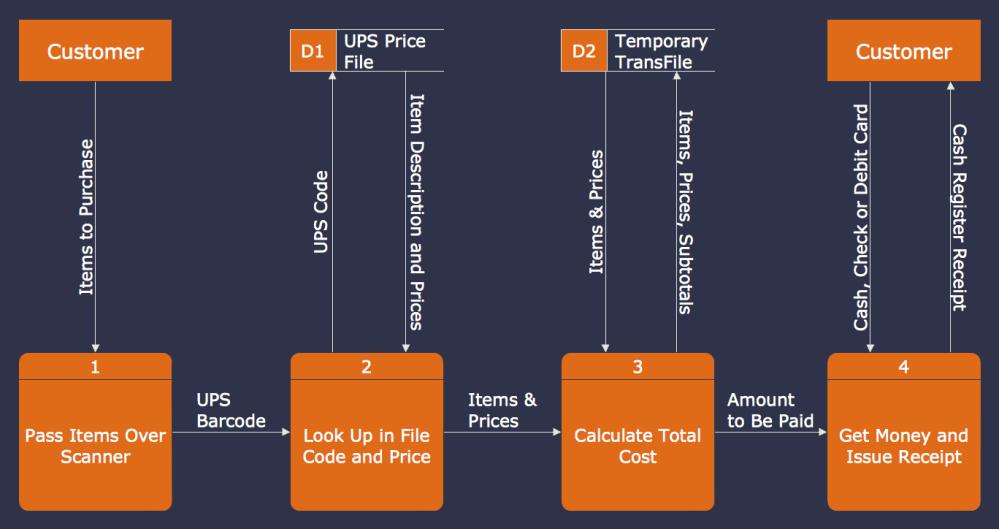 medium resolution of proces flow diagram v sequence diagram