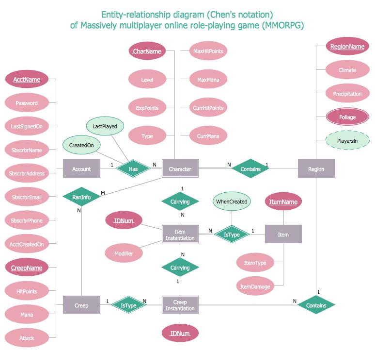 Entity Relationship Diagram Examples Entity Relationship Diagram