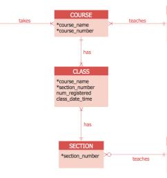 entity relation diagram example [ 1201 x 724 Pixel ]