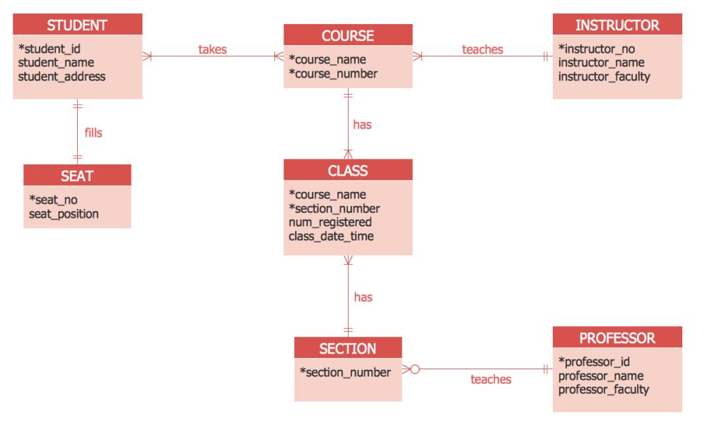 medium resolution of entity relation diagram example