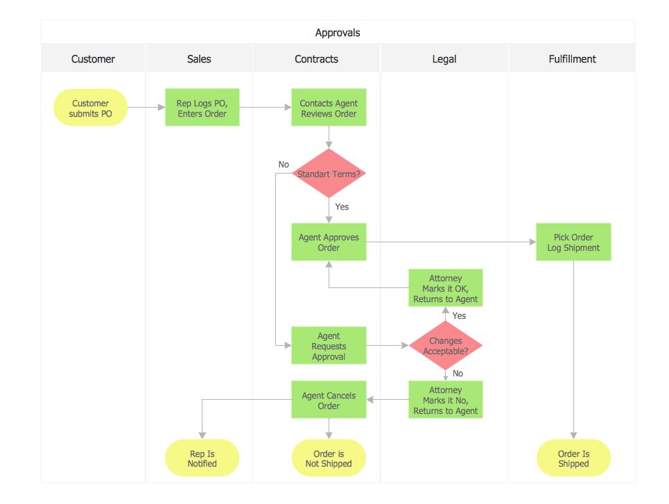sales process flow diagram examples tow bar wiring flowchart