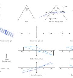 optic len diagram [ 1128 x 726 Pixel ]
