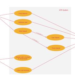 services uml diagram atm system [ 1408 x 990 Pixel ]