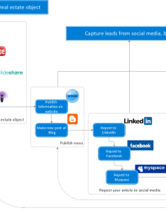 Social media activity of  real estate agent flowchart also what is interactive flowcharts response business rh conceptdraw