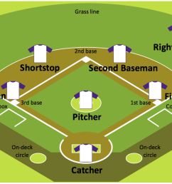 baseball diagram baseball field corner view sample [ 1230 x 643 Pixel ]