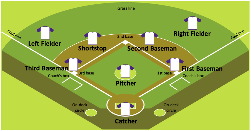 medium resolution of baseball diagram baseball field corner view sample