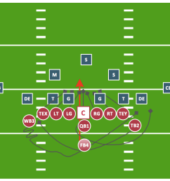 sport football offensive play double wing wedge sample [ 1233 x 718 Pixel ]