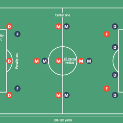 Football Pitch Diagram To Print 2002 Jetta Wiring I Formation Offense Soccer Positions