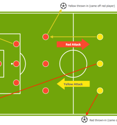 soccer football tactics [ 1125 x 715 Pixel ]