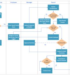 swim lane diagram sample payroll process [ 1274 x 836 Pixel ]