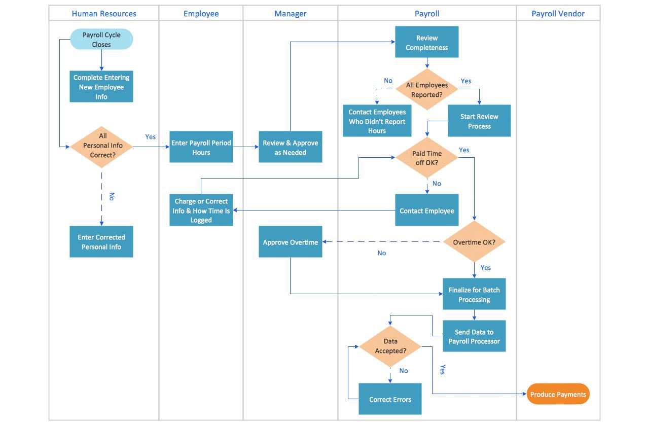 hight resolution of swim lane diagram sample payroll process