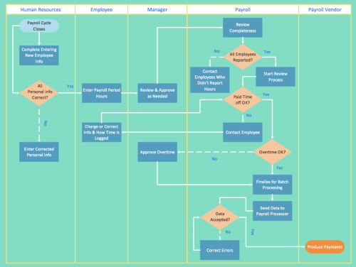 small resolution of best program to make flow chart diagrams