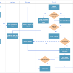 Simple Entity Relationship Diagram Sample 5000 Watt Amplifier Circuit Flow Software | Best Flowcharts Value Stream Mapping Mac Management ...