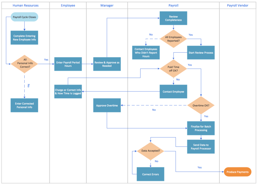 medium resolution of swim lane process mapping diagram example payroll process