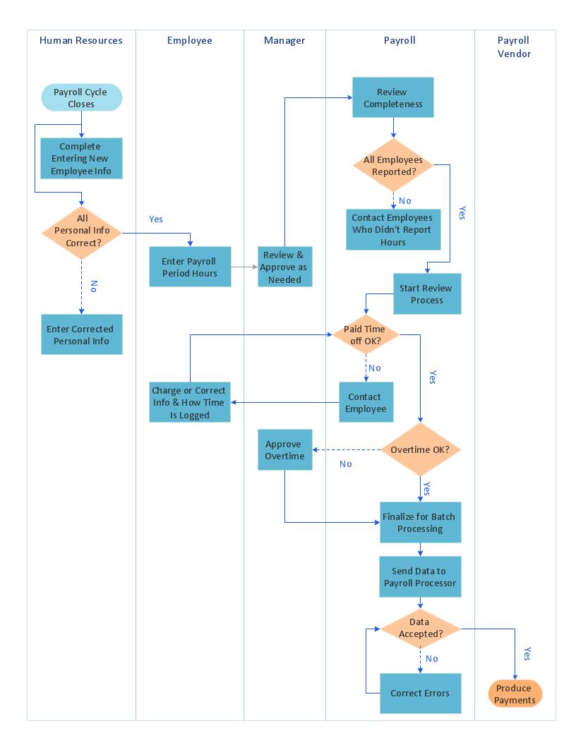 hight resolution of swimlane process map diagram payroll process