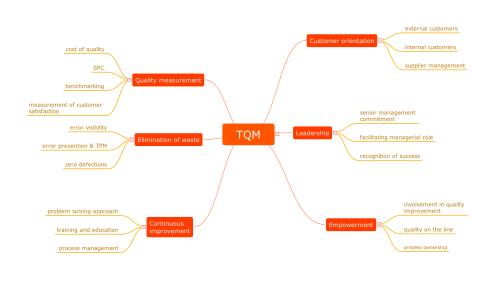 small resolution of quality mindmap tqm