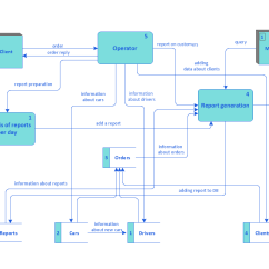 How To Draw System Flow Diagram Wiring Of Alternator Data Structured Systems Analysis And Design