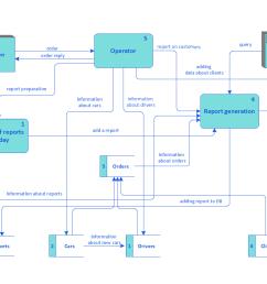 taxi service data flow diagram dfd example [ 1123 x 794 Pixel ]