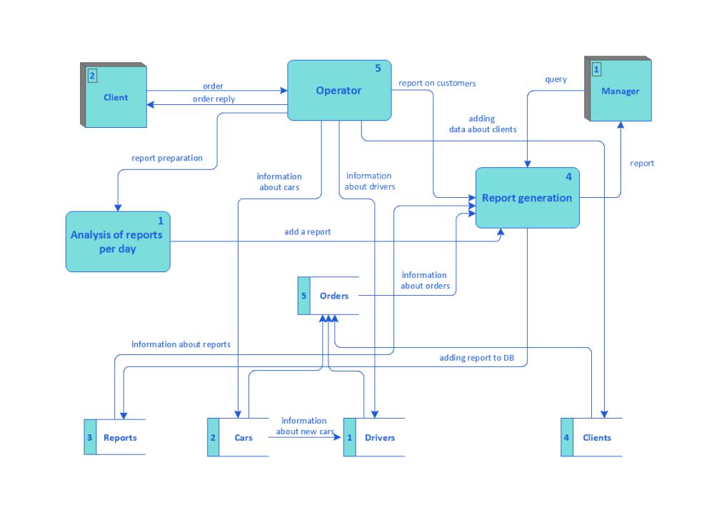 medium resolution of taxi service data flow diagram dfd example