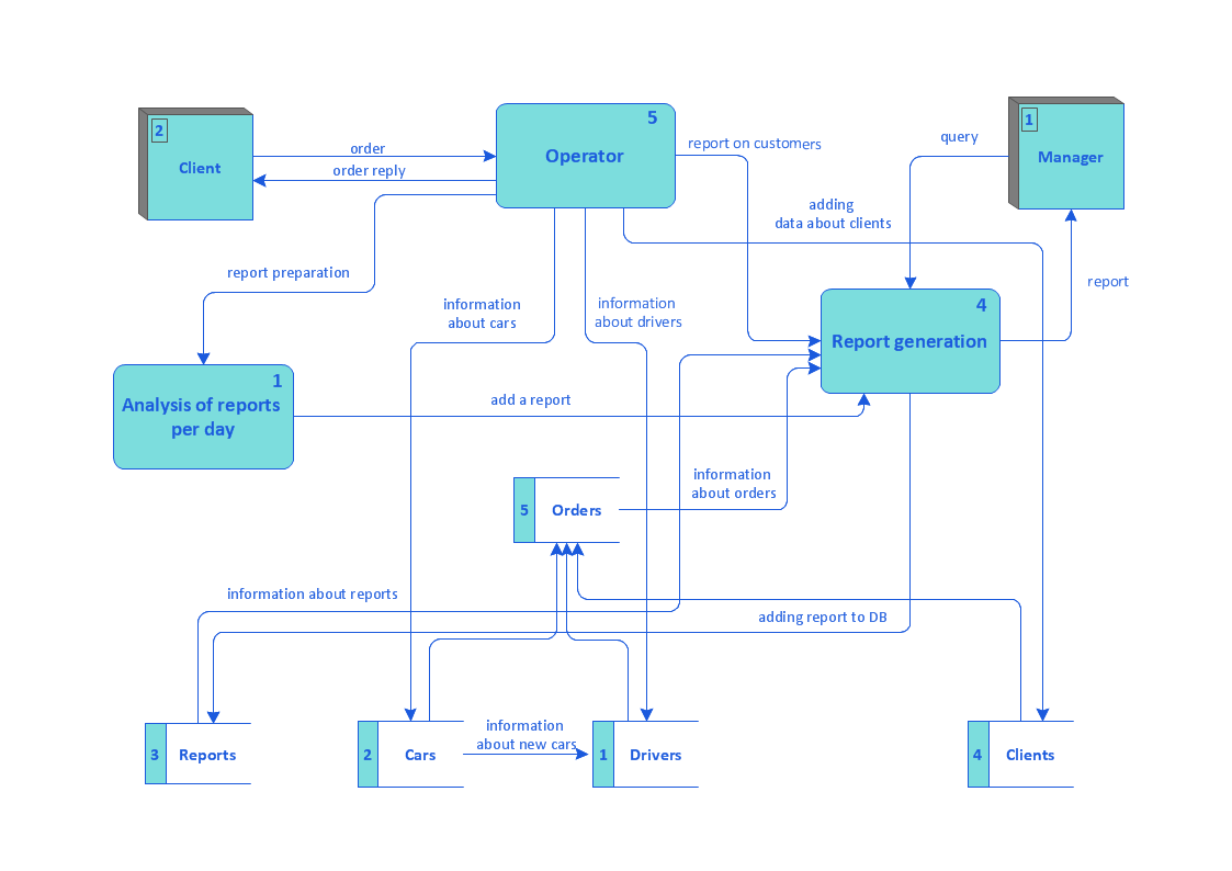 hight resolution of taxi service data flow diagram dfd example