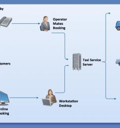 taxi service workflow diagram [ 1094 x 746 Pixel ]