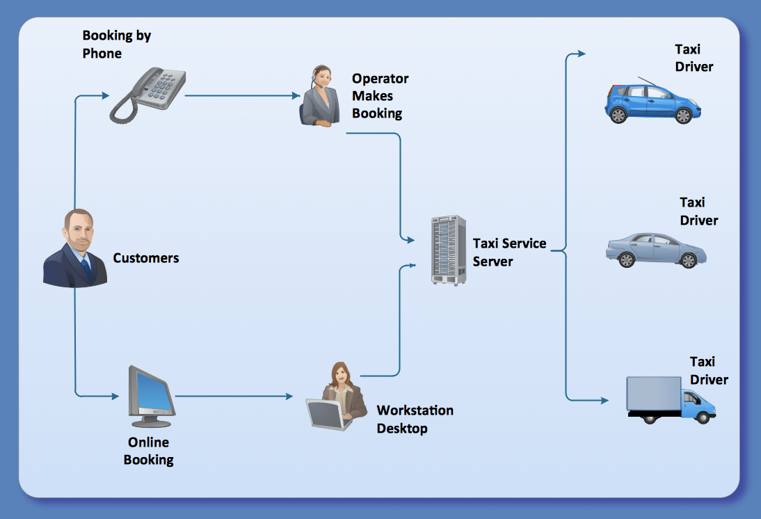 hight resolution of taxi service workflow diagram