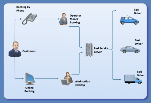 small resolution of taxi service workflow diagram