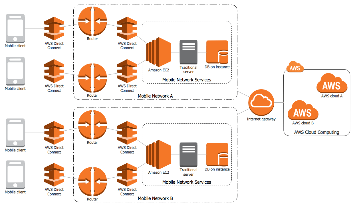 free tool to draw architecture diagram outer ear labeled tools for amazon web services diagrams