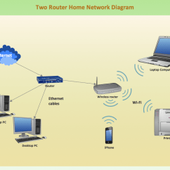 Car Computer Network Diagram Brake Controller Wiring Chevy Cisco Routers Icons Shapes Stencils And Symbols