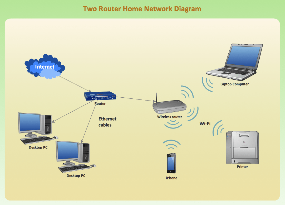 sample network diagram for small business 2001 nissan frontier alternator wiring wireless mode conceptdraw is an advanced