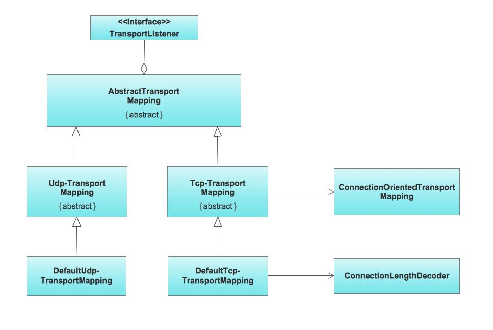 class system diagram sr20de distributor wiring uml example for transport