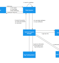 credit card processing system uml diagrams 2 [ 1440 x 1022 Pixel ]