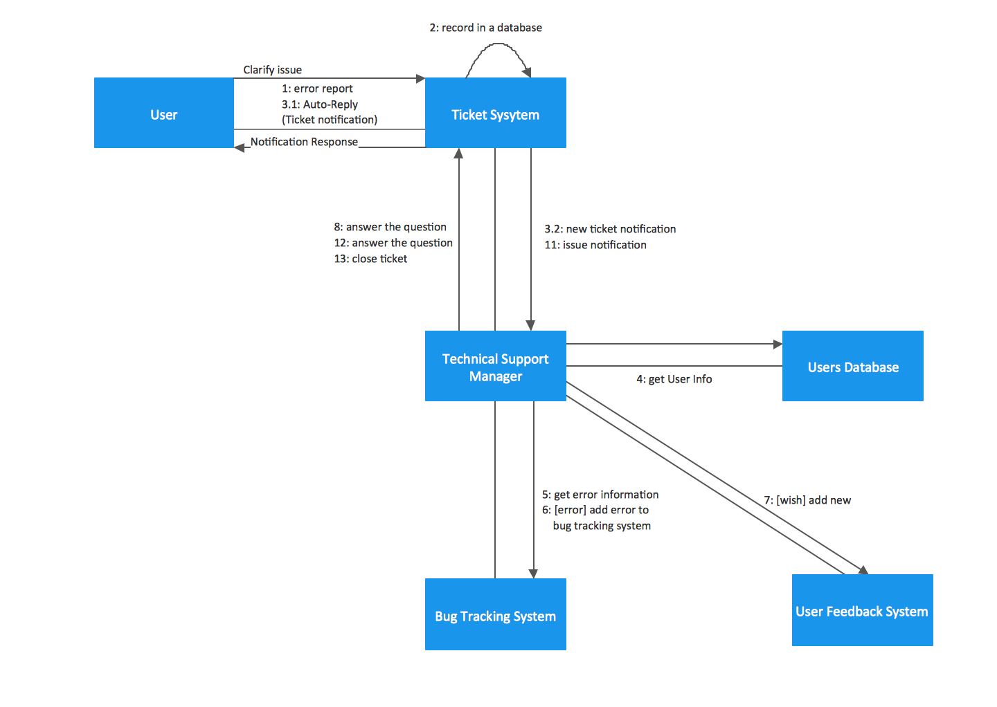 hight resolution of credit card processing system uml diagrams 2