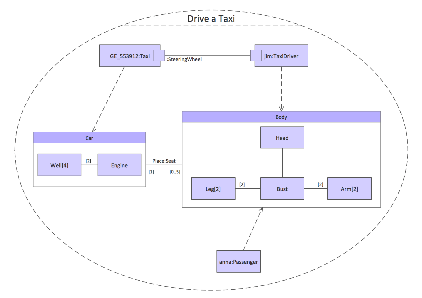 hight resolution of uml composite structure diagrams drive a taxi drive a taxi