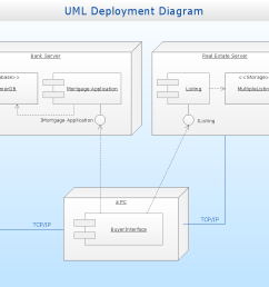 uml deployment diagram diagramming software for design uml diagramsuml deployment diagram real estate transactions [ 1056 x 794 Pixel ]