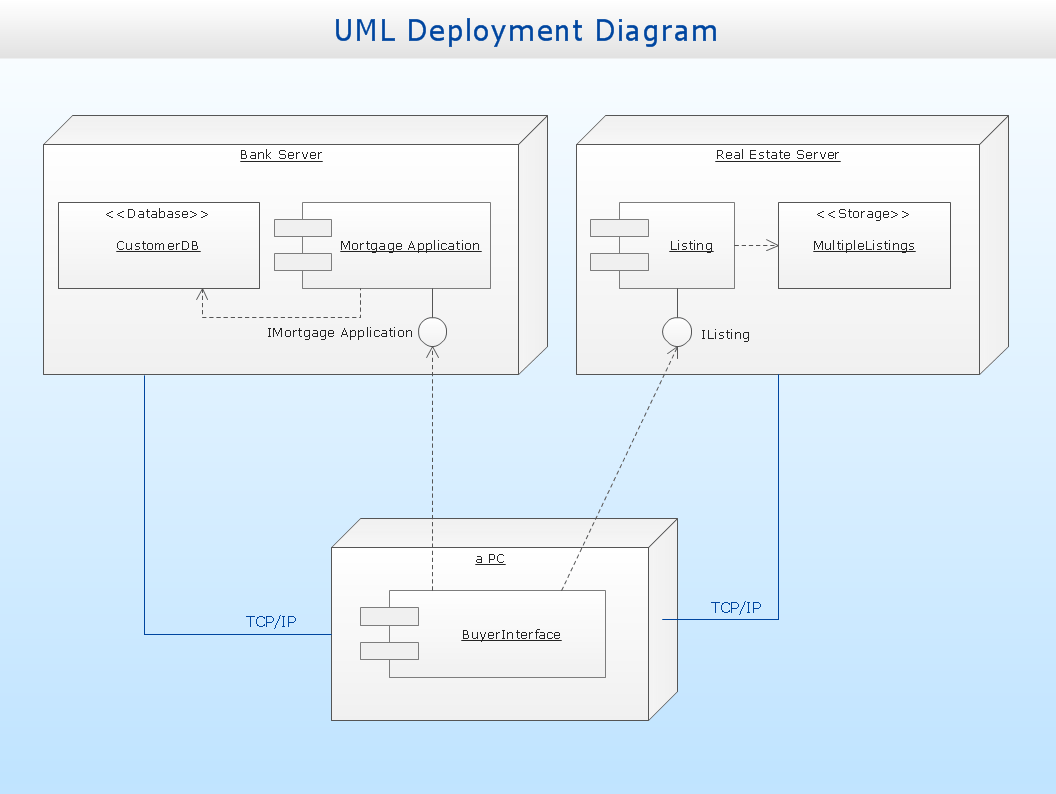 uml deployment diagram tutorial control wiring of air circuit breaker professional drawing