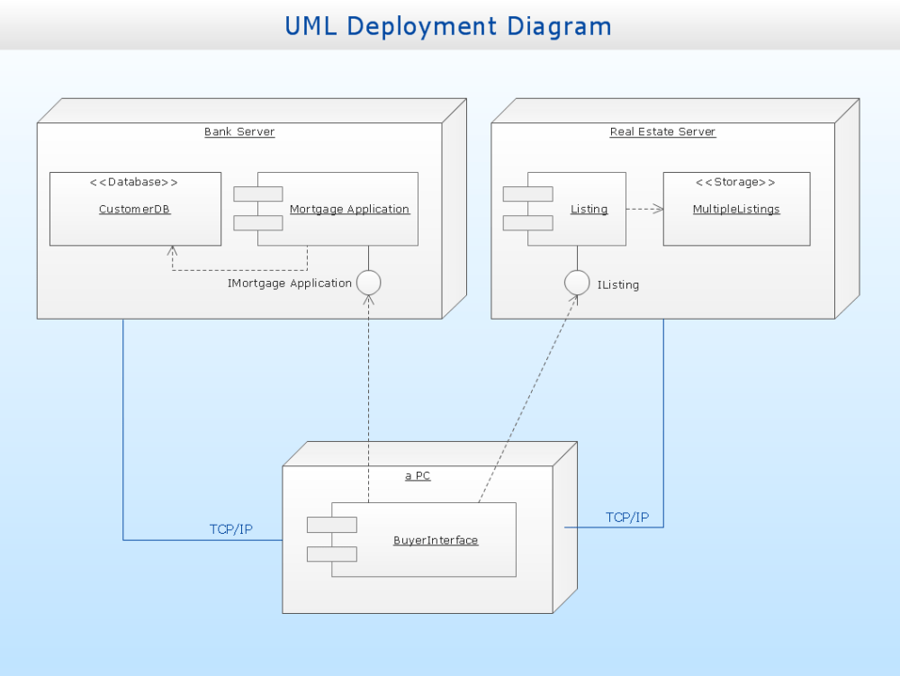 medium resolution of uml deployment diagram diagramming software for design uml diagramsuml deployment diagram real estate transactions