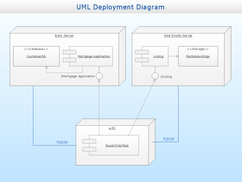 small resolution of uml deployment diagram diagramming software for design uml diagramsuml deployment diagram real estate transactions