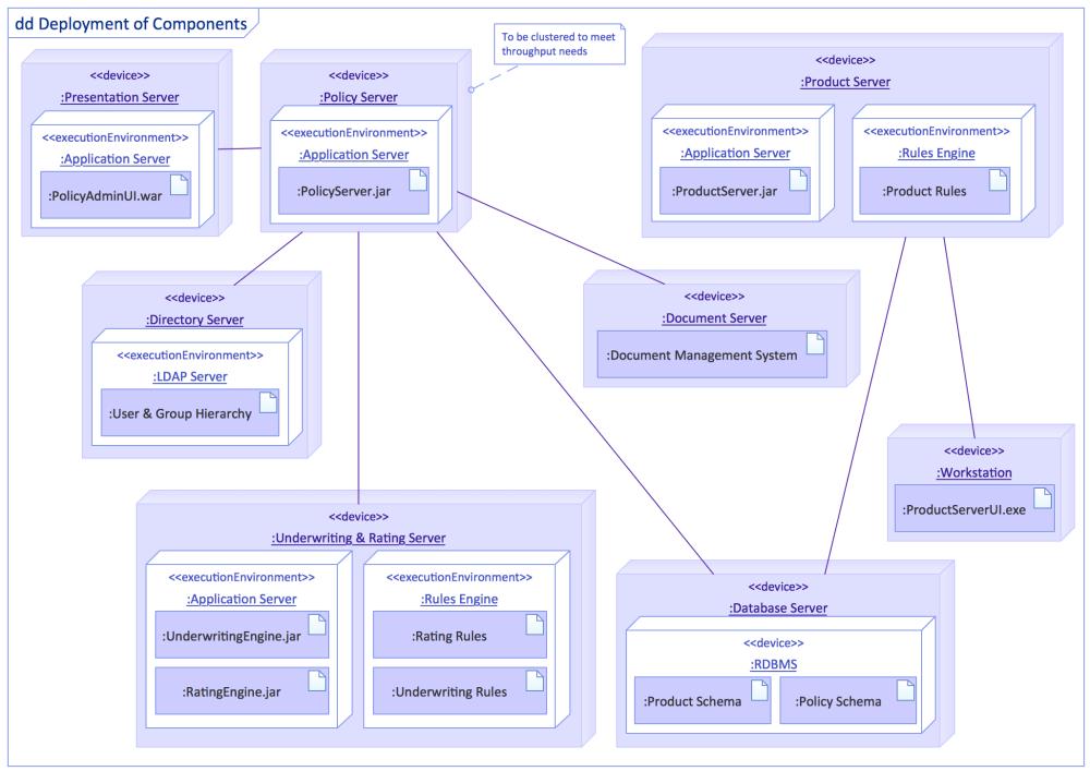 medium resolution of uml deployment diagram