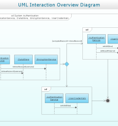 conceptdraw has examples that help you to start using software for drawing uml diagrams you can use the appropriate stencils of uml notation from uml  [ 1056 x 794 Pixel ]