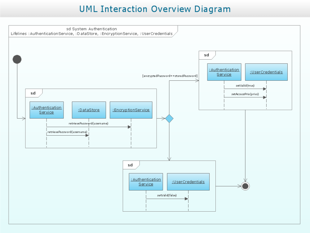 medium resolution of interaction overview diagram uml2 0 professional uml drawing uat process flow diagram interaction overview diagram