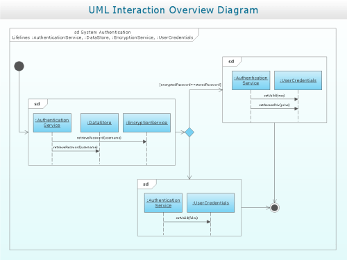 small resolution of interaction overview diagram uml2 0 professional uml drawing uat process flow diagram interaction overview diagram