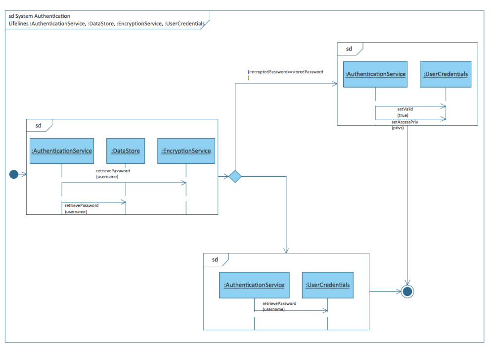 medium resolution of uml interaction overview diagram system authentication