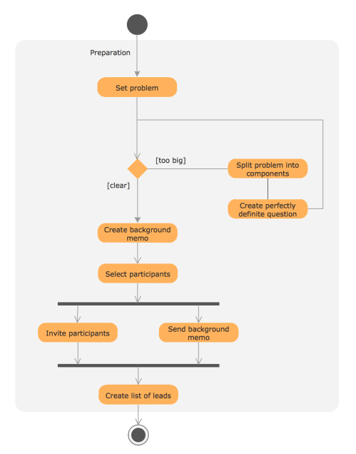 small resolution of use case diagram for credit card processing